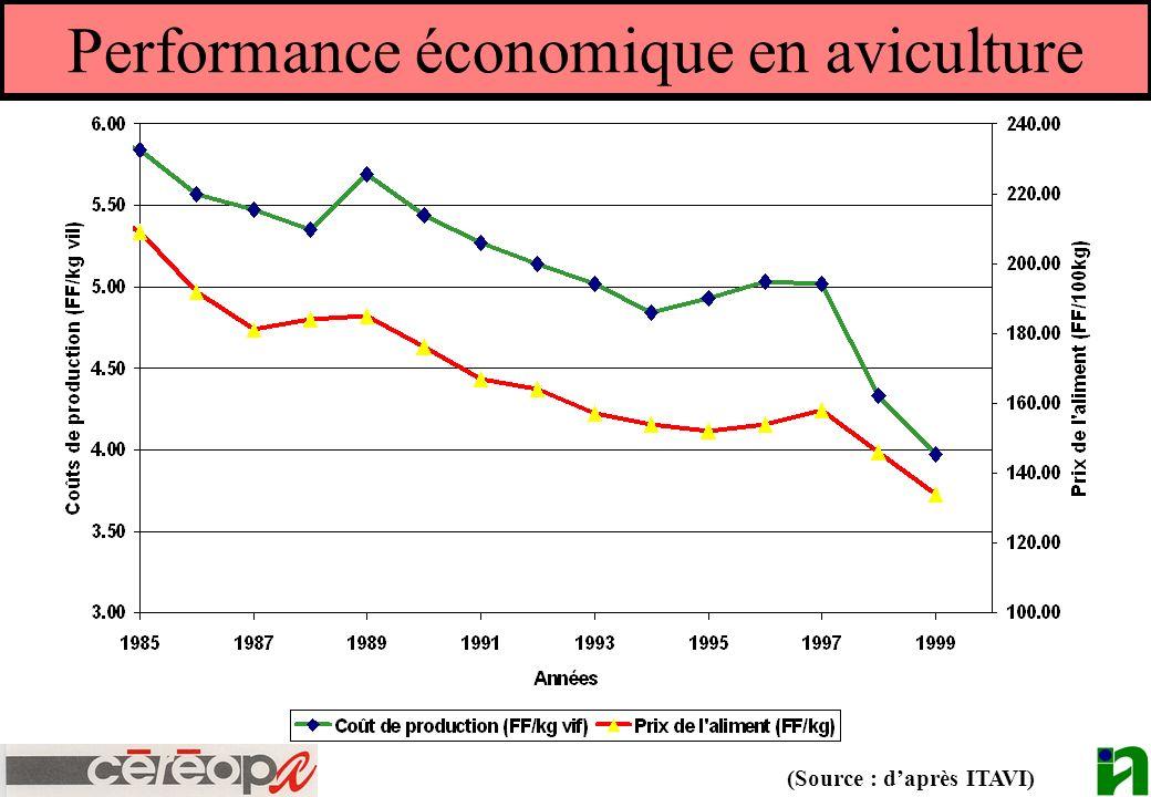 Performance économique en aviculture (Source : daprès ITAVI)