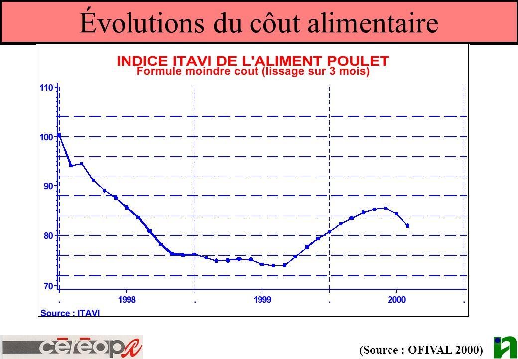 Évolutions du côut alimentaire (Source : OFIVAL 2000)