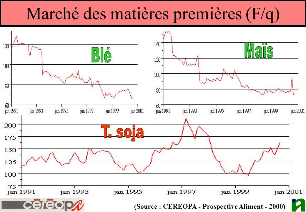 Marché des matières premières (F/q) (Source : CEREOPA - Prospective Aliment - 2000)