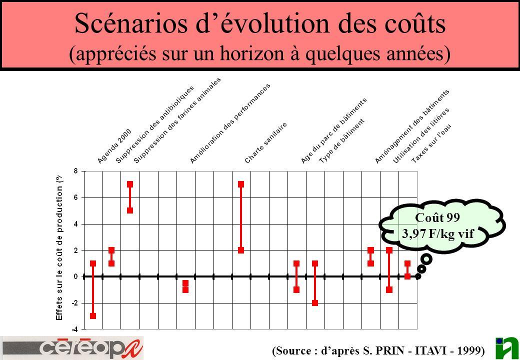 Scénarios dévolution des coûts (appréciés sur un horizon à quelques années) (Source : daprès S. PRIN - ITAVI - 1999) Coût 99 3,97 F/kg vif