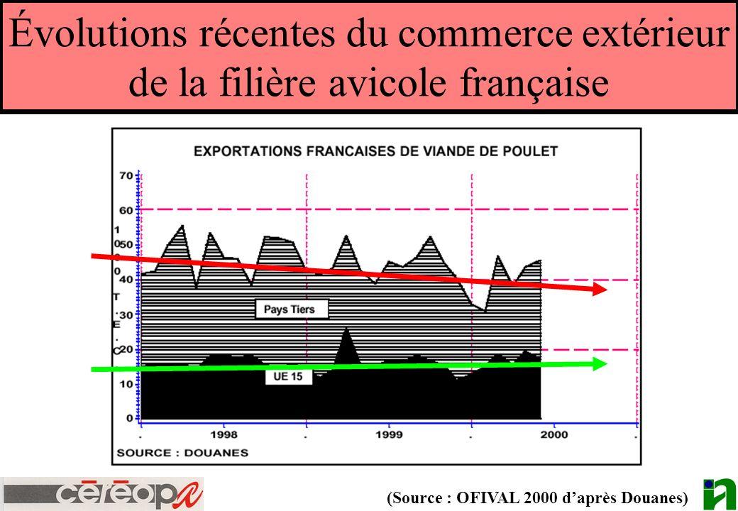 Évolutions récentes du commerce extérieur de la filière avicole française (Source : OFIVAL 2000 daprès Douanes)
