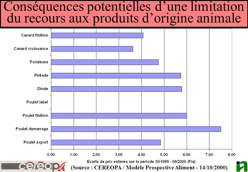 (Source : CEREOPA / Modèle Prospective Aliment - 14/10/2000)