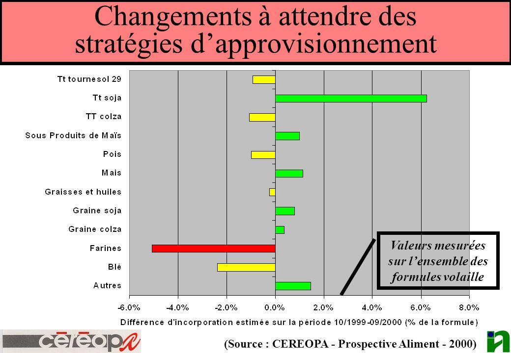 Changements à attendre des stratégies dapprovisionnement (Source : CEREOPA - Prospective Aliment - 2000) Valeurs mesurées sur lensemble des formules v