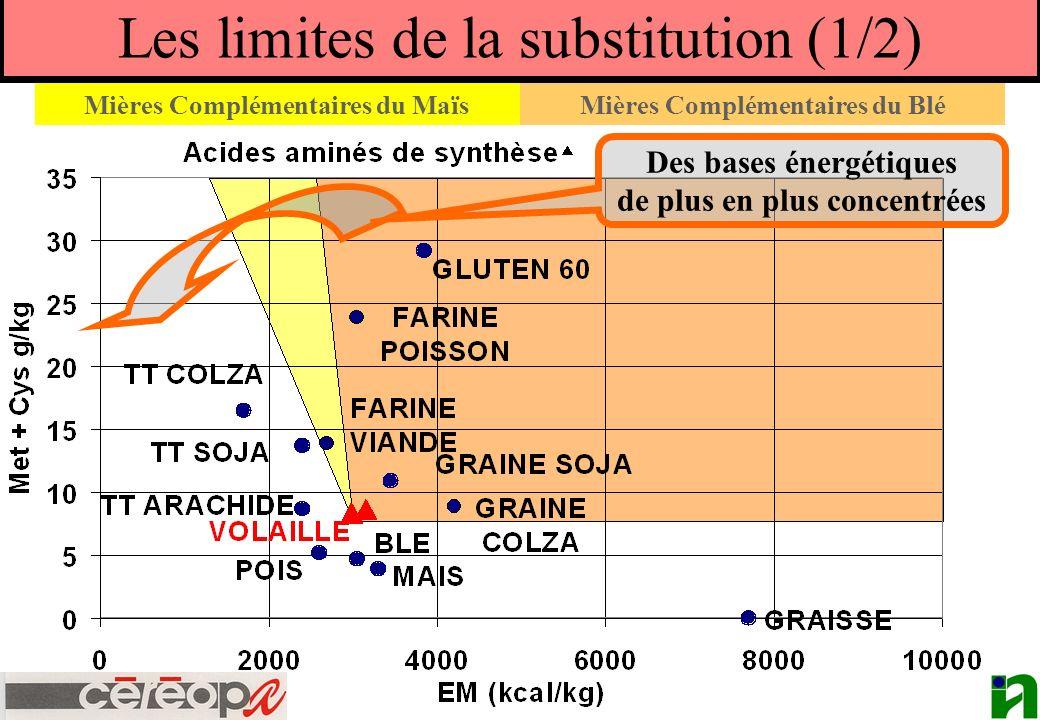 Les limites de la substitution (1/2) Des bases énergétiques de plus en plus concentrées Mières Complémentaires du Maïs Mières Complémentaires du Blé