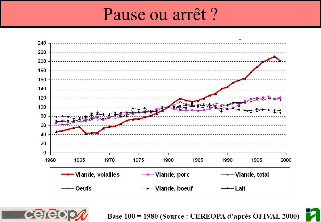 Pause ou arrêt ? Base 100 = 1980 (Source : CEREOPA daprès OFIVAL 2000)