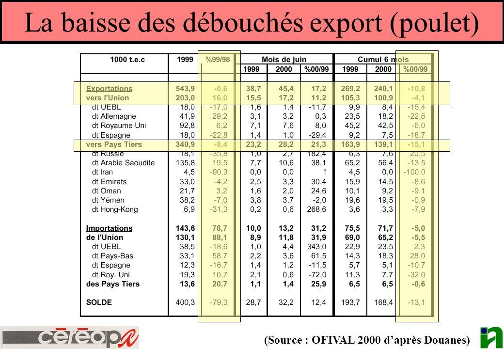 La baisse des débouchés export (poulet) (Source : OFIVAL 2000 daprès Douanes)
