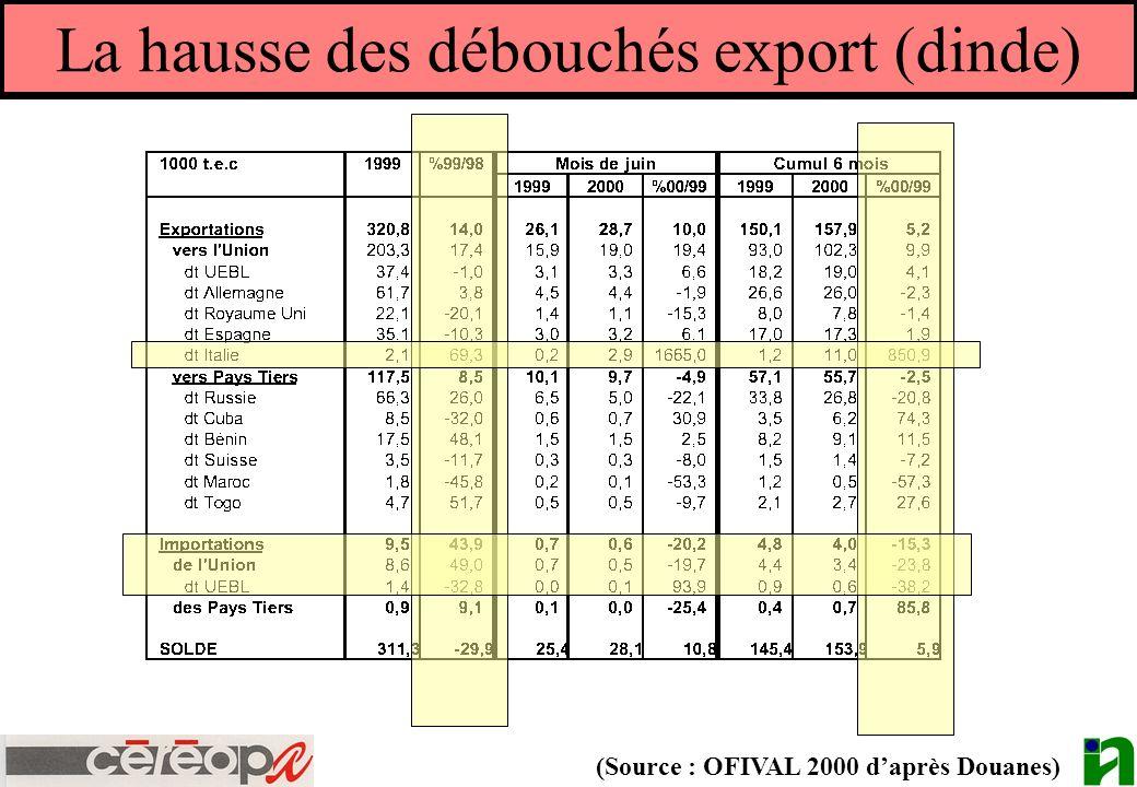 La hausse des débouchés export (dinde) (Source : OFIVAL 2000 daprès Douanes)