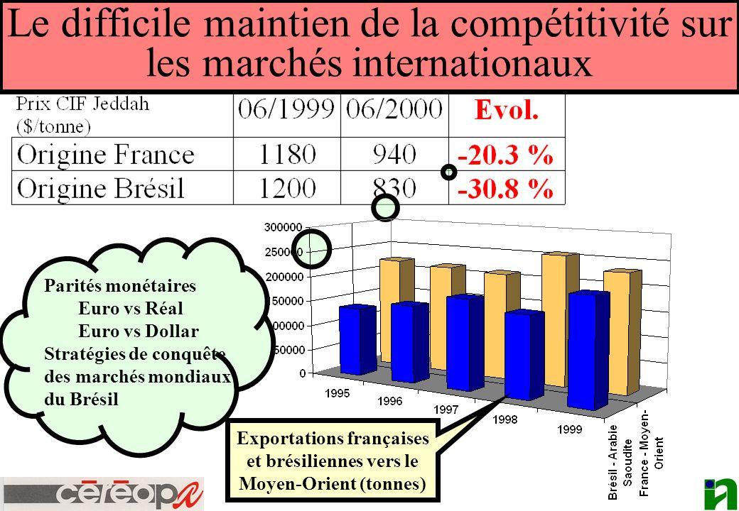 Le difficile maintien de la compétitivité sur les marchés internationaux Parités monétaires Euro vs Réal Euro vs Dollar Stratégies de conquête des mar