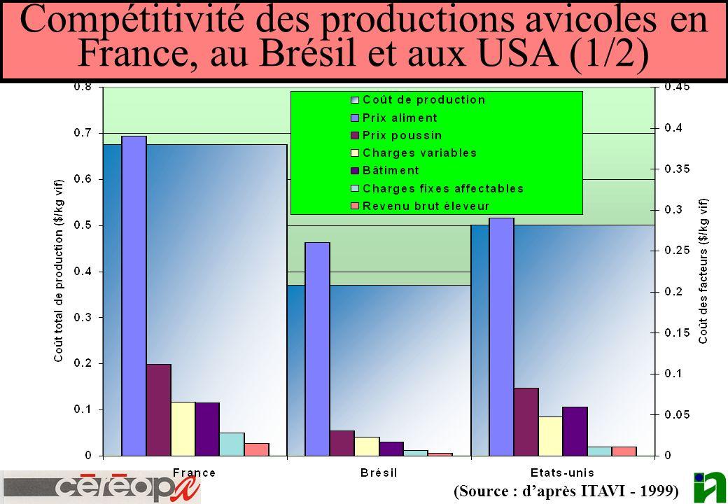 Compétitivité des productions avicoles en France, au Brésil et aux USA (1/2) (Source : daprès ITAVI - 1999)