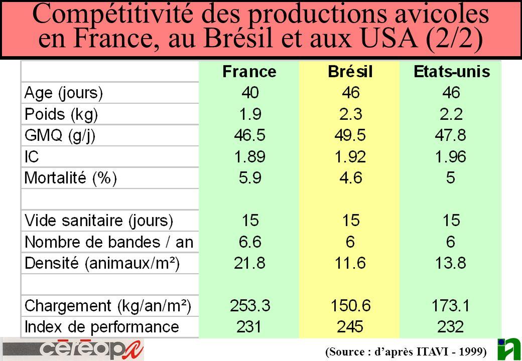Compétitivité des productions avicoles en France, au Brésil et aux USA (2/2) (Source : daprès ITAVI - 1999)