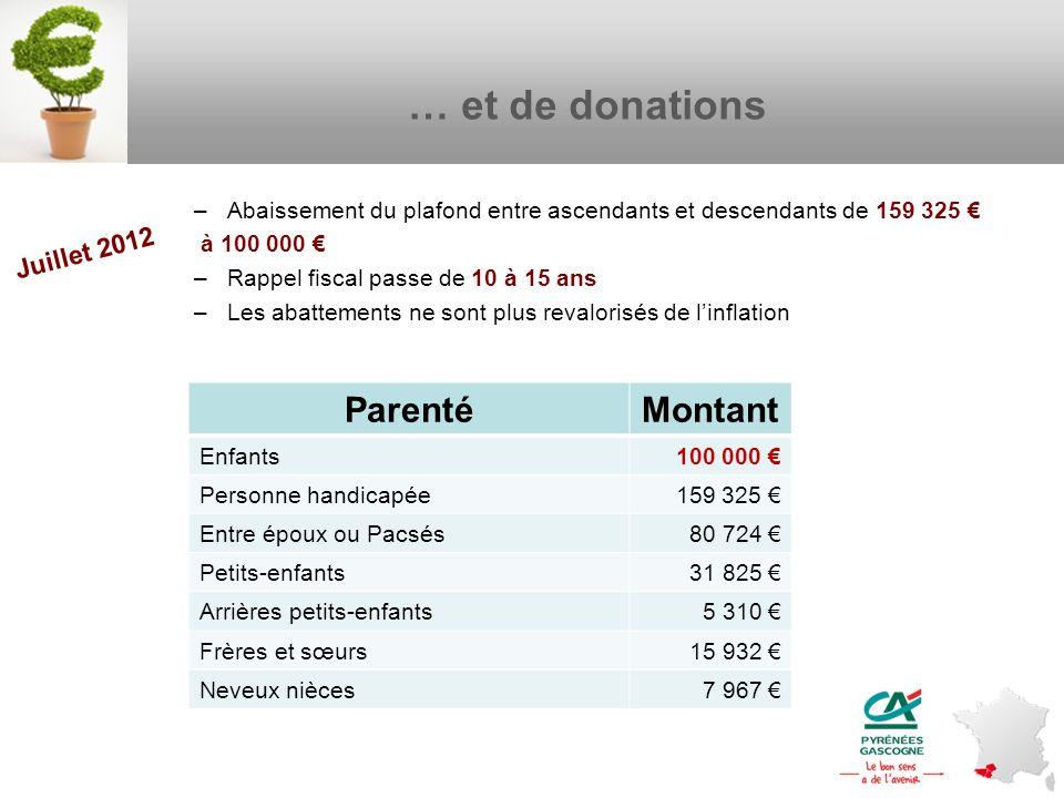 … et de donations –Abaissement du plafond entre ascendants et descendants de 159 325 à 100 000 –Rappel fiscal passe de 10 à 15 ans –Les abattements ne