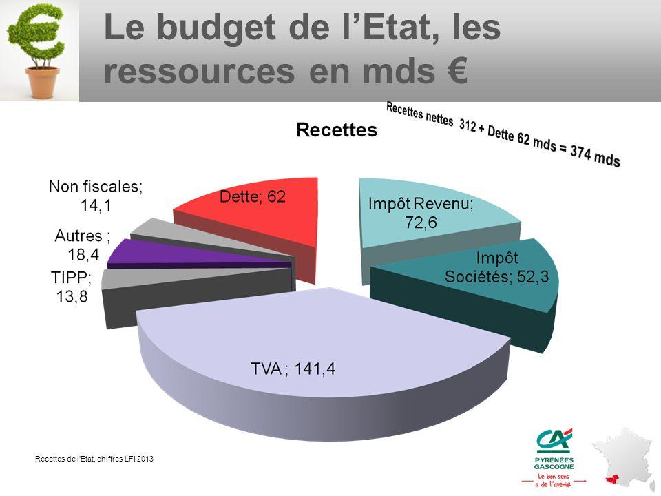 Le budget de lEtat, les ressources en mds Recettes de lEtat, chiffres LFI 2013