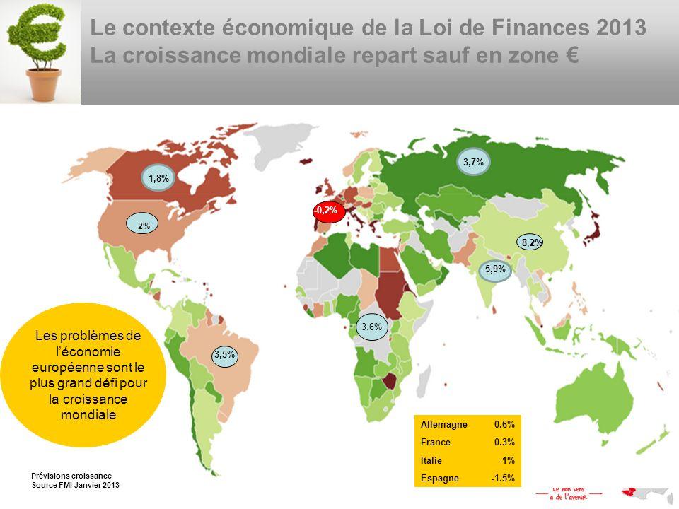 Lobjectif est de Ramener le déficit public à 3% du Produit Intérieur Brut dès 2013 - 10Mrds de baisse des dépenses publiques - 20Mrds de hausse des recettes Basé sur une hypothèse de croissance optimiste de 0.8% Un geste fort pour améliorer la compétitivité des entreprises Pacte de Compétitivité + 20Mrds Le contexte de la Loi de Finances 2013 En France, après lexcès, la sobriété