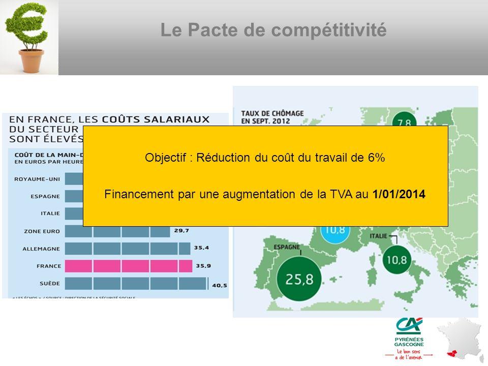 Le Pacte de compétitivité Objectif : Réduction du coût du travail de 6% Financement par une augmentation de la TVA au 1/01/2014