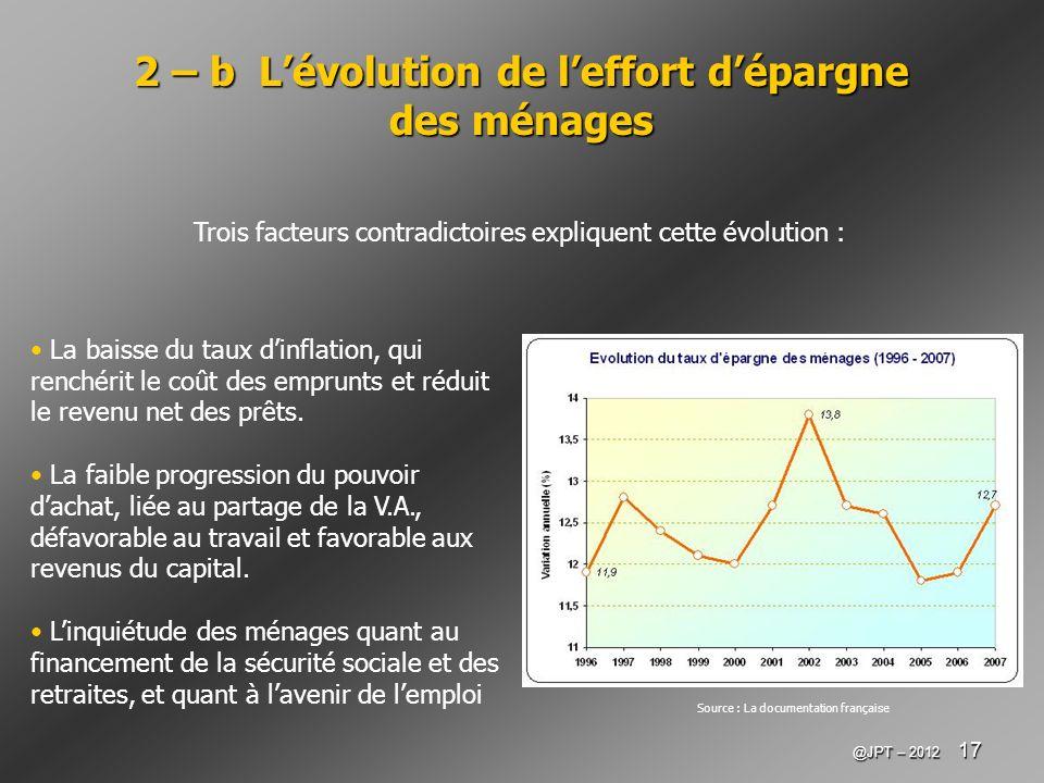 @JPT – 2012 17 2 – b Lévolution de leffort dépargne des ménages La baisse du taux dinflation, qui renchérit le coût des emprunts et réduit le revenu n