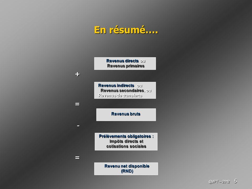 @JPT – 2012 5 En résumé…. Revenus directs ou Revenus primaires Revenus indirectsou Revenus indirects, ou Revenus secondaires, ou Revenus de transferts
