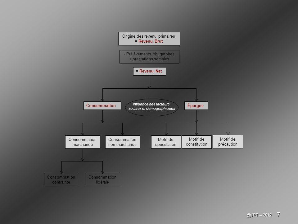 @JPT – 2012 7 Origine des revenu primaires = Revenu Brut = Revenu Net - Prélèvements obligatoires + prestations sociales Consommation marchande Consom