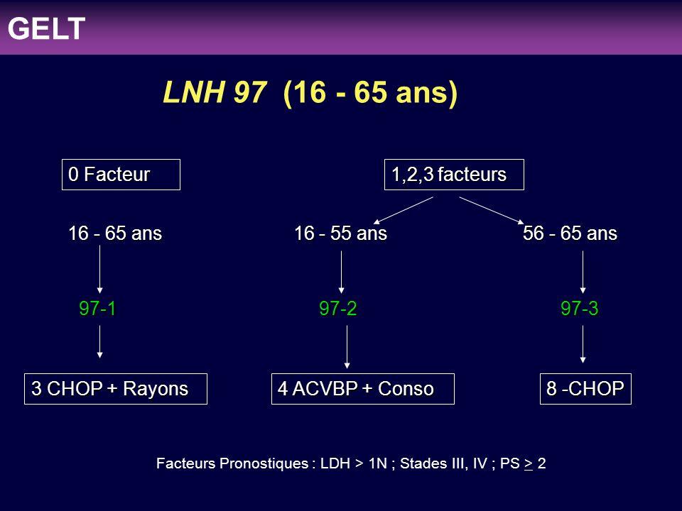 clinicaloptions.com/oncology Individualizing Therapy to Optimize Patient Outcomes in MDS Population générale ( 47 patients) Groupe 1 :LNH 97-1 : 1 cas (5) (5)LNH 2002-1 : 4 cas Groupe 2 :LNH 97-2 : 7 cas (22) (22)LNH 2002-2 : 15 cas Groupe 3 :LNH 97-3 : 4 cas (11) (11)LNH 2002-3 : 7 cas Groupe 4 :LNH 97-6 : 2 cas (9) (9)LNH 97-5+2002-5 :7 cas GELT