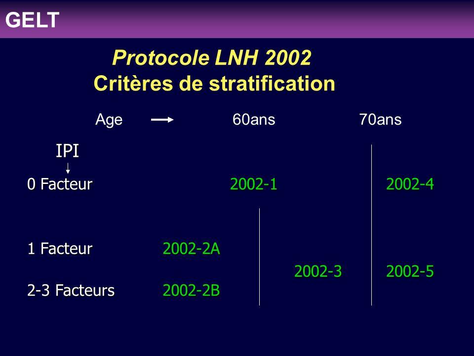 clinicaloptions.com/oncology Individualizing Therapy to Optimize Patient Outcomes in MDS LNH97-2 + LNH2002-2A+ LNH2002-2B (22 cas) 16-55(60) ans, 1-3 facteurs 4 ACVBP+ consolidation (MTX,VP16-HLX) ou AutoCSP Age: 36 ans (23-57) Sexe: H: 16 cas, F: 6 cas Siège Dg: GG:14 cas, ORL:3 cas, Peau:4 cas, MO: 1 cas Type: Grandes cellules: 18 cas Anaplasique: 3 cas, Diffus mixte: 1 cas GELT