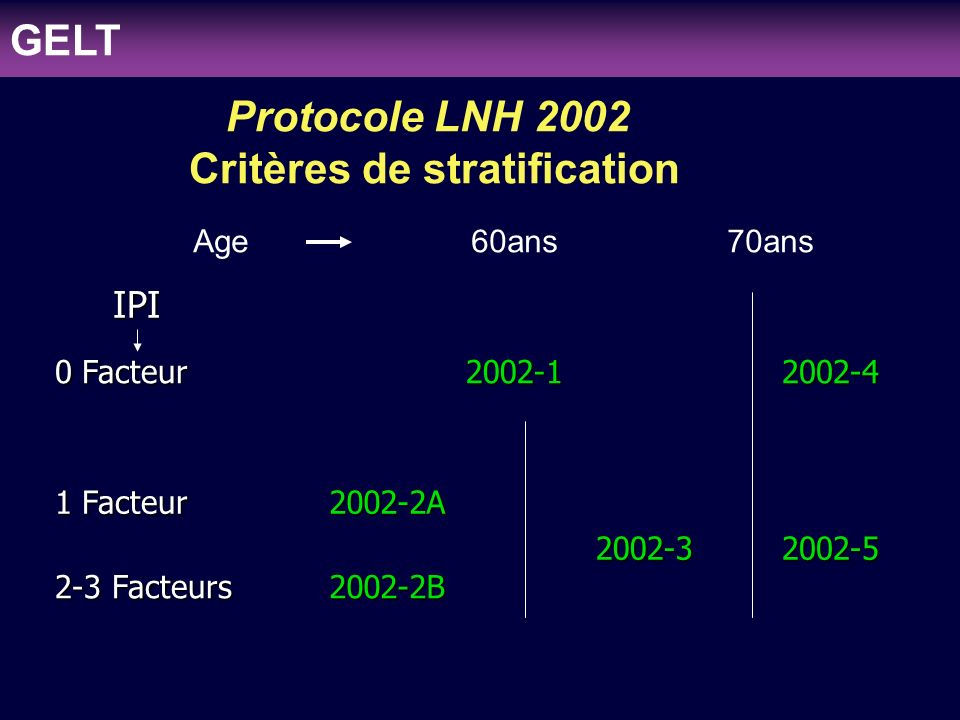 clinicaloptions.com/oncology Individualizing Therapy to Optimize Patient Outcomes in MDS LNH 2002 (16 - 70 ans) 0 Facteur 0 Facteur 1,2,3 facteurs 16 - 59ans 60 - 70 ans 16 - 59ans 60 - 70 ans 2002-1 2002-2 2002-3 2002-1 2002-2 2002-3 3 CHOP + Rayons 4 ACVBP + Conso 8 R-CHOP Facteurs Pronostique : LDH > 1N ; Stades III, IV ; PS > 2 1facteur 2-3 facteurs 2002-2A 2002-2B 4 R-ACVBP + AutoCSP GELT