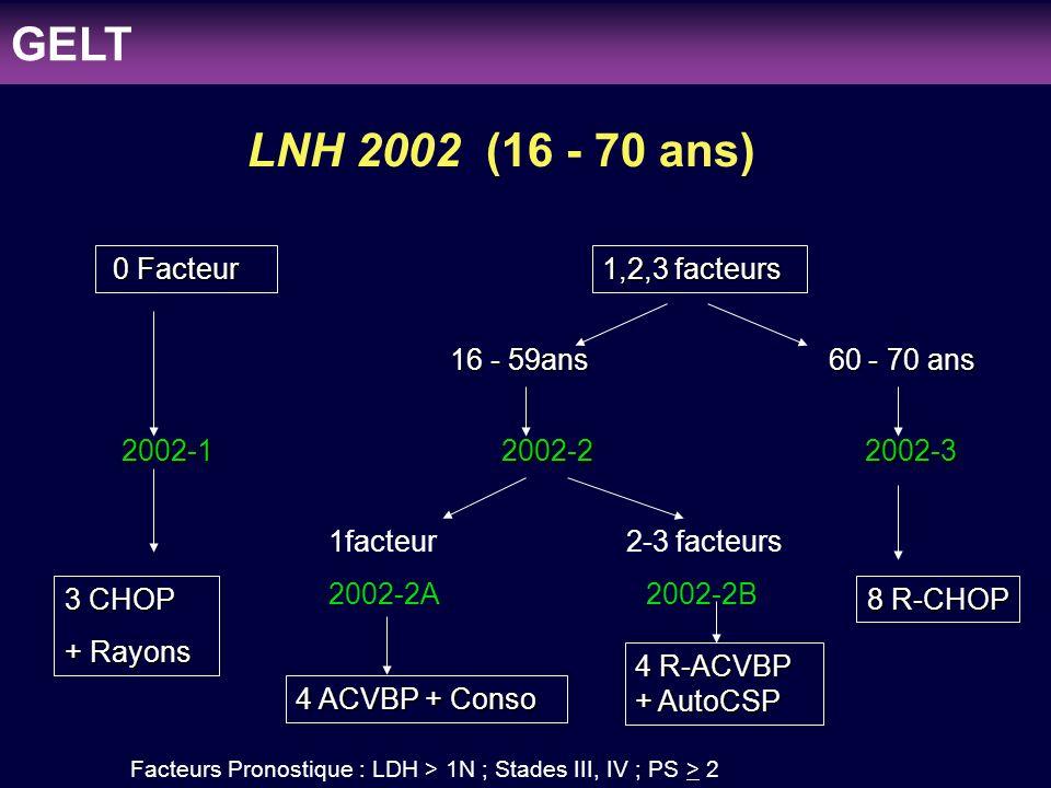 clinicaloptions.com/oncology Individualizing Therapy to Optimize Patient Outcomes in MDS LNH97-2 + LNH2002-2A + LNH2002-2B (22 cas) PS 2-3: 6 cas (17 %) LDH élevées: 21 cas (95 %) Stade: I: 5 cas, II: 1 cas (17 %) III: 5 cas, IV: 11 cas (73 %) MO: 5 cas (+foie: 1 cas), Peau: 2 cas, Rein: 1 cas, Os: 1 cas,..