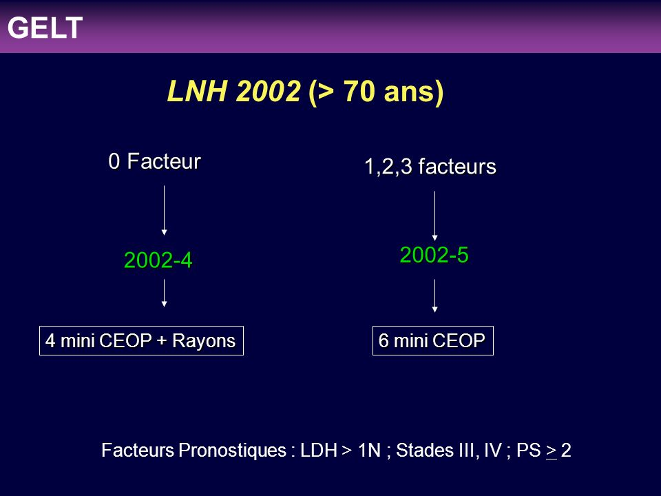clinicaloptions.com/oncology Individualizing Therapy to Optimize Patient Outcomes in MDS LNH 2002 (> 70 ans) Facteurs Pronostiques : LDH > 1N ; Stades