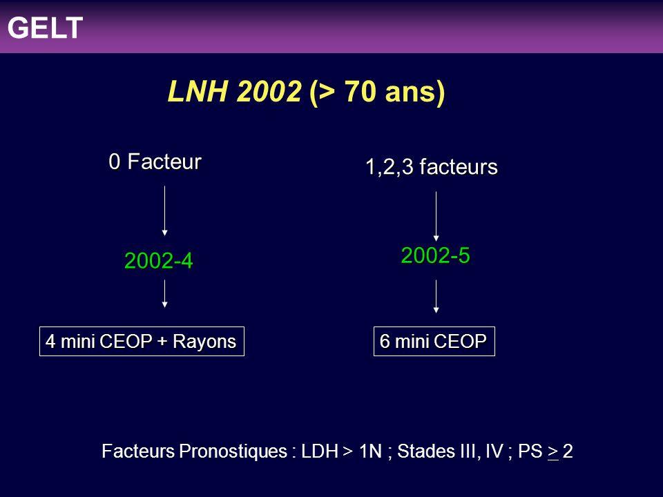 clinicaloptions.com/oncology Individualizing Therapy to Optimize Patient Outcomes in MDS LNH 97 & LNH 2002 LNH 97 : Janvier 1997 - Juin 2002 160 patients: B:140, T:20 (12.5%) LNH 2002 : Juillet 2002 - Décembre 2005 195 patients: B:168, T:27 (13.8%) Total: 47 patients GELT