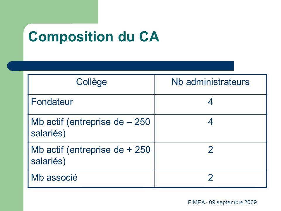 FIMEA - 09 septembre 2009 Composition du CA CollègeNb administrateurs Fondateur4 Mb actif (entreprise de – 250 salariés) 4 Mb actif (entreprise de + 2