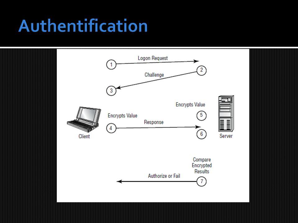 (2) Le Serveur se sert du mot de passe du client comme clé d encryption pour le message aléatoire « challenge » Mot de passe du client stocké dans la BD Serveur « Challenge » crypté avec le mot de passe client « challenge » message aléatoire crypté Challenge : N (integer) challenge crypté: XFNET Envoi au client par le réseau