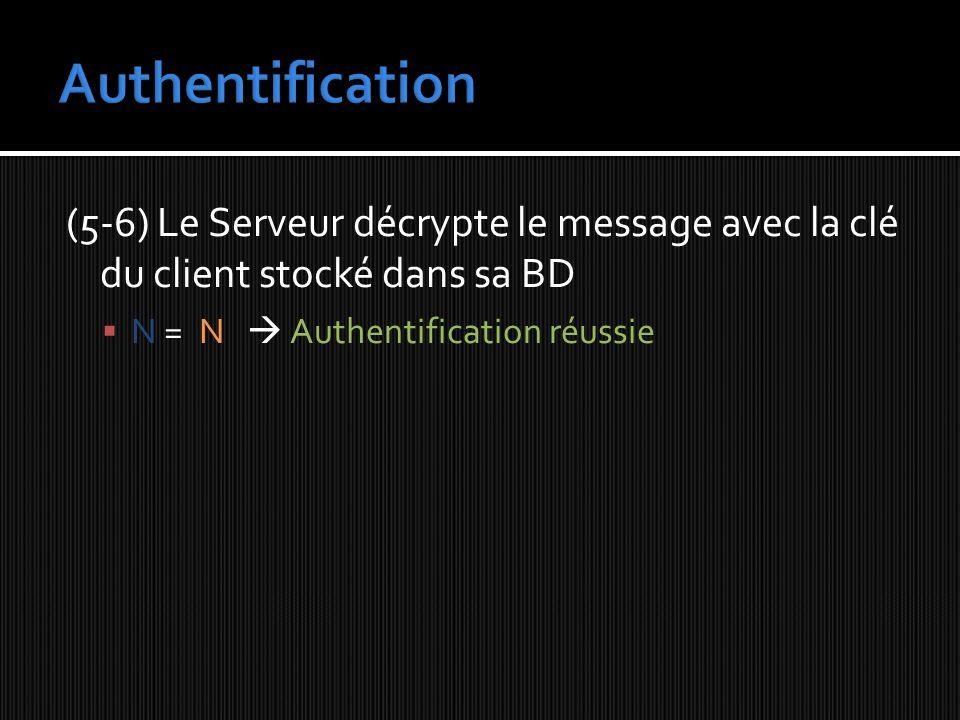 (5-6) Le Serveur décrypte le message avec la clé du client stocké dans sa BD N = N Authentification réussie