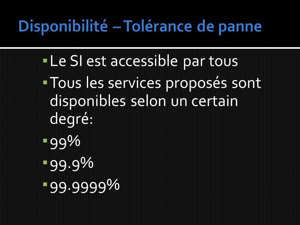 Le SI est accessible par tous Tous les services proposés sont disponibles selon un certain degré: 99% 99.9% 99.9999%