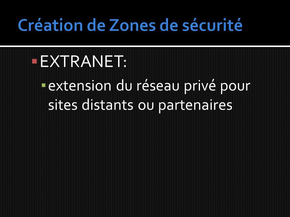 EXTRANET: extension du réseau privé pour sites distants ou partenaires