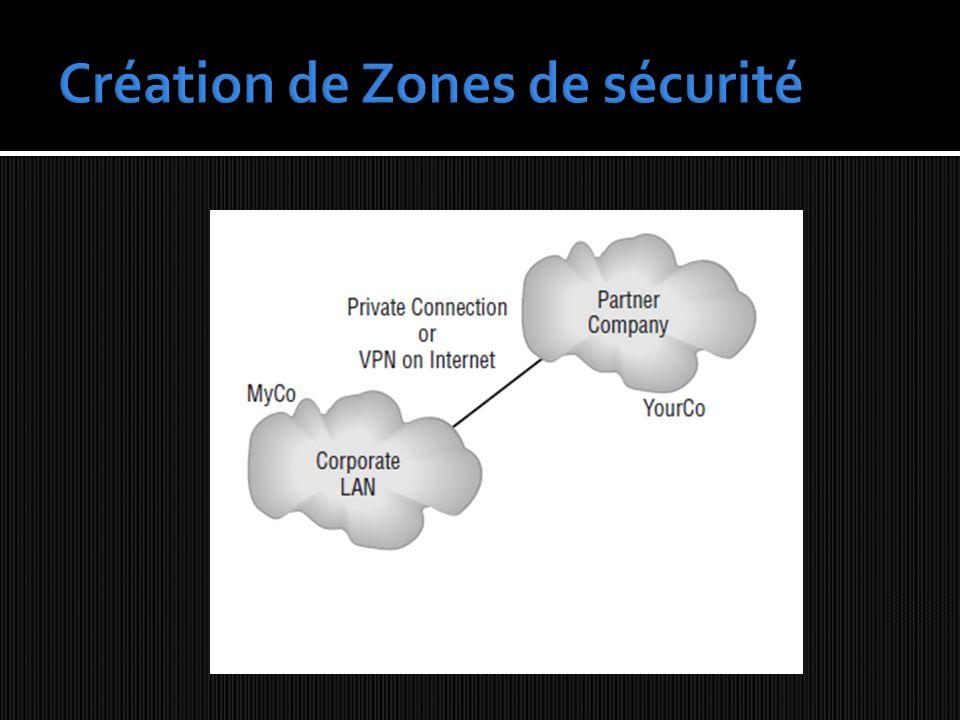 DEMILITARIZED ZONE (DMZ) Zone de mise à lécart de certain serveurs Séparation avec votre intranet Serveurs accessibles par des utilisateurs de niveau de confiance faible (Internet)