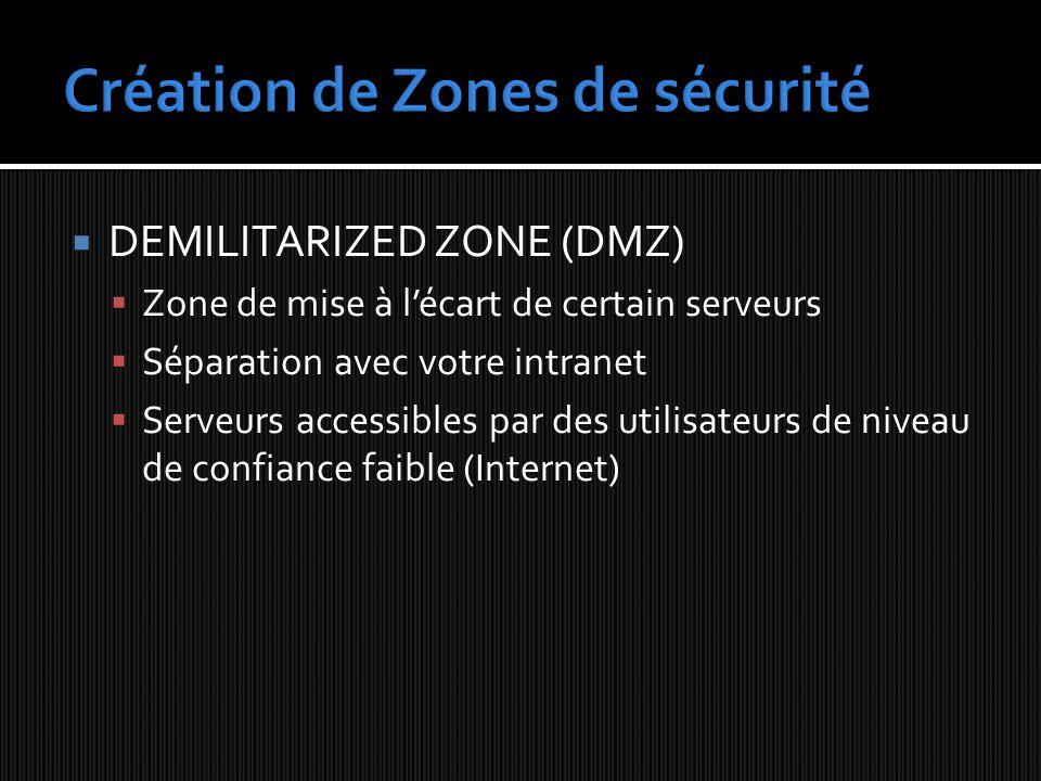 DEMILITARIZED ZONE (DMZ) Zone de mise à lécart de certain serveurs Séparation avec votre intranet Serveurs accessibles par des utilisateurs de niveau