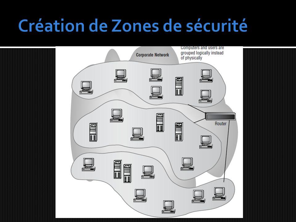 NAT: NETWORK ADRESS TRANSLATION plusieurs connexions présentées en 1 seule partage dune adresse IP ( en général addresse publique adresse Internet) par un pool dadresse IP ( en général addresse privé adressa de réseau local, LAN, ex: 192.168.0.1-254) trafic interne masqué adresse privé Ip du réseau local)