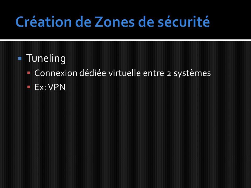 Tuneling Connexion dédiée virtuelle entre 2 systèmes Ex: VPN