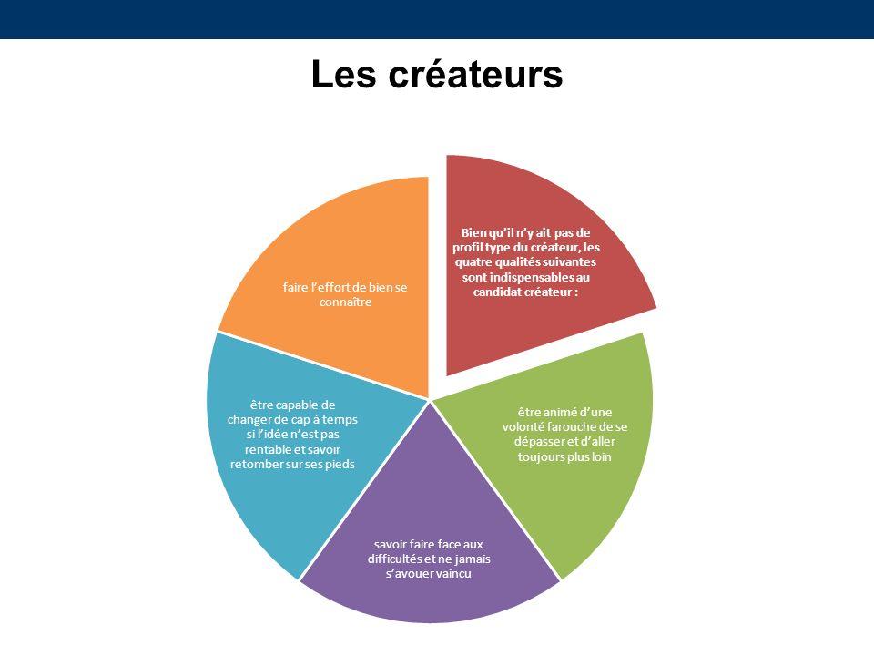 Bien quil ny ait pas de profil type du créateur, les quatre qualités suivantes sont indispensables au candidat créateur : être animé dune volonté faro