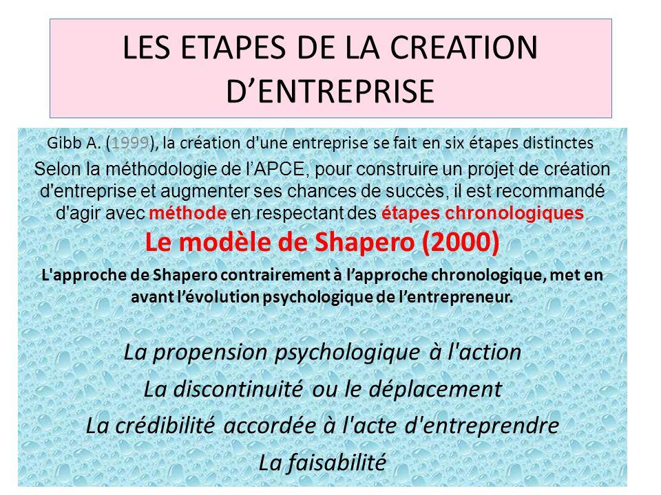 LES ETAPES DE LA CREATION DENTREPRISE Gibb A. (1999), la création d'une entreprise se fait en six étapes distinctes Selon la méthodologie de lAPCE, po