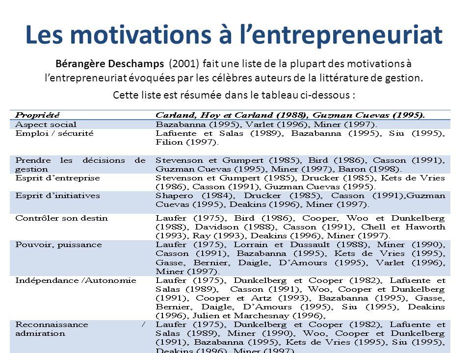 Les motivations à lentrepreneuriat Bérangère Deschamps (2001) fait une liste de la plupart des motivations à lentrepreneuriat évoquées par les célèbre