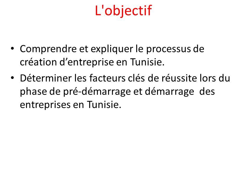Comprendre et expliquer le processus de création dentreprise en Tunisie. Déterminer les facteurs clés de réussite lors du phase de pré-démarrage et dé