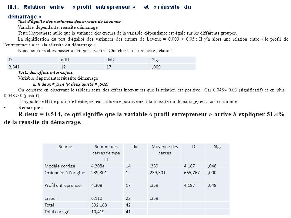 Dddl1ddl2Sig. 3,5411217,009 Test d'égalité des variances des erreurs de Levenea Variable d é pendante: r é ussite d é marrage Teste l'hypoth è se null