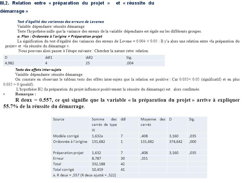 Dddl1ddl2Sig. 4,982425,004 Test d'égalité des variances des erreurs de Levenea Variable d é pendante: r é ussite d é marrage Teste l'hypoth è se nulle