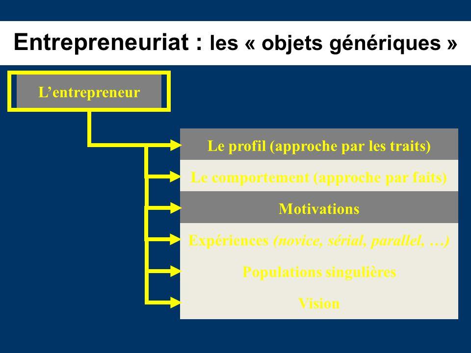 Entrepreneuriat : les « objets génériques » Lentrepreneur Le profil (approche par les traits) Le comportement (approche par faits) Motivations Expérie