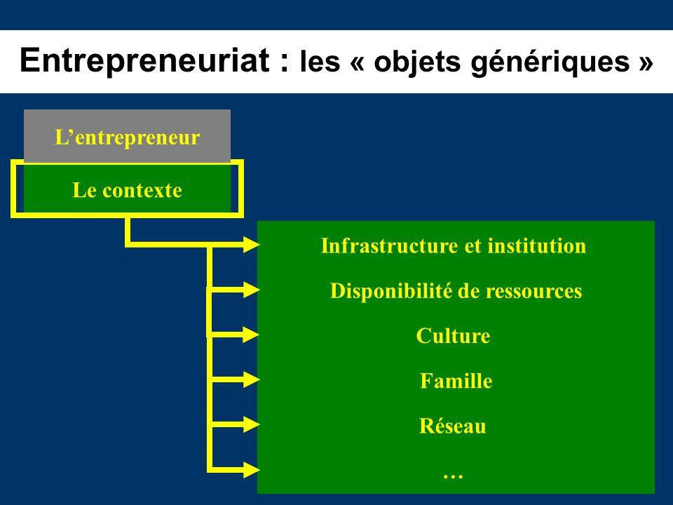 Entrepreneuriat : les « objets génériques » Infrastructure et institution Disponibilité de ressources Culture Famille Réseau Le contexte … Lentreprene