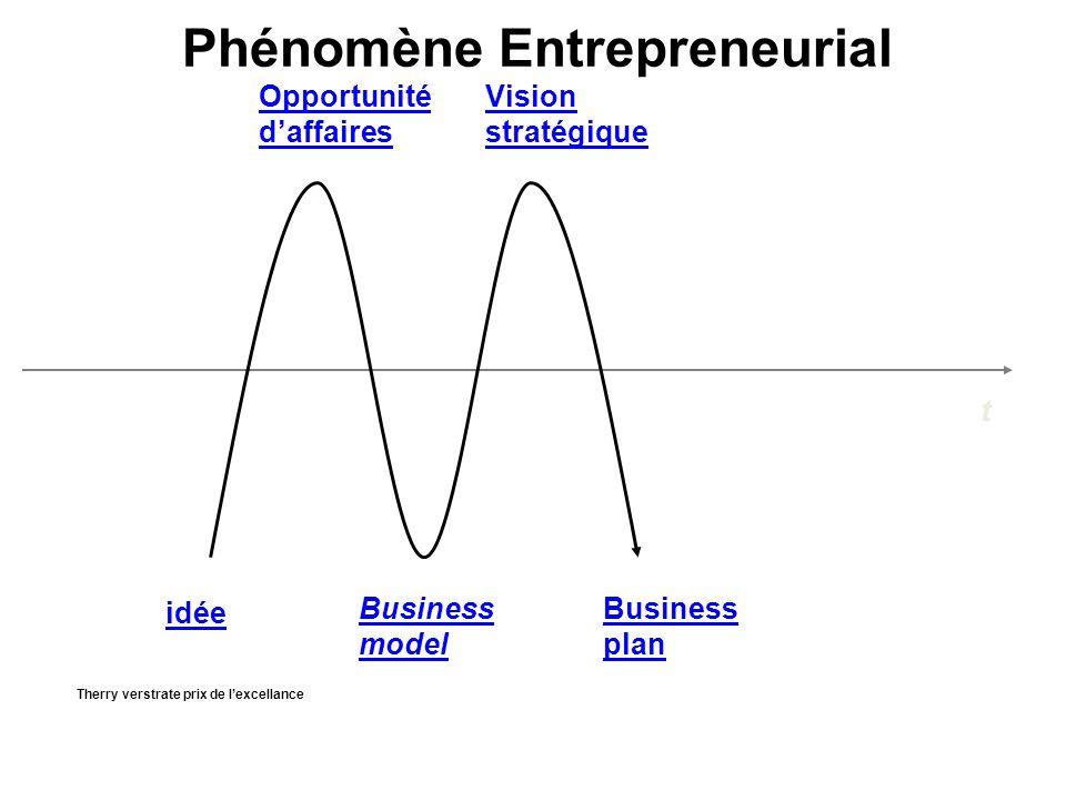 idée Business plan Vision stratégique Business model Opportunité daffaires t Phénomène Entrepreneurial Therry verstrate prix de lexcellance
