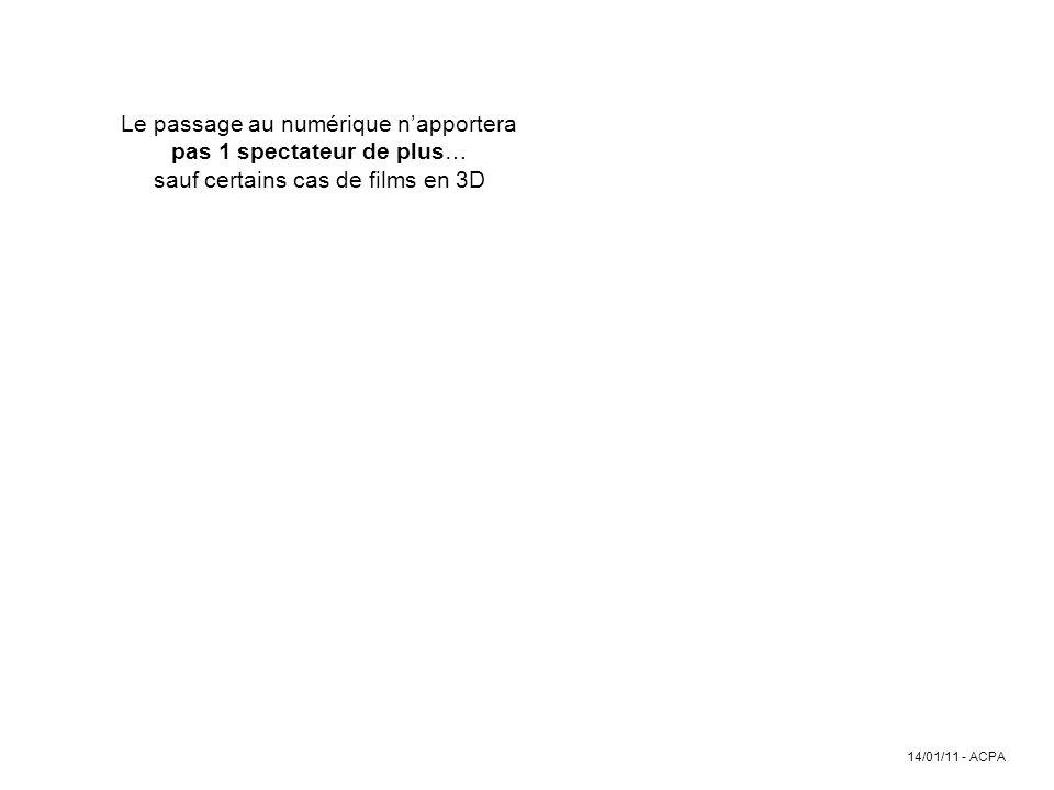 14/01/11 - ACPA Le passage au numérique napportera pas 1 spectateur de plus… sauf certains cas de films en 3D