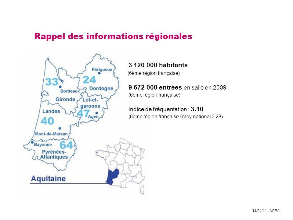 14/01/11 - ACPA Rappel des informations régionales 3 120 000 habitants (6ème région française) 9 672 000 entrées en salle en 2009 (6ème région françai