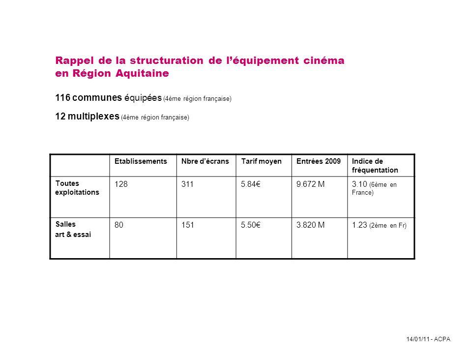 14/01/11 - ACPA Rappel de la structuration de léquipement cinéma en Région Aquitaine 116 communes équipées (4ème région française) 12 multiplexes (4èm