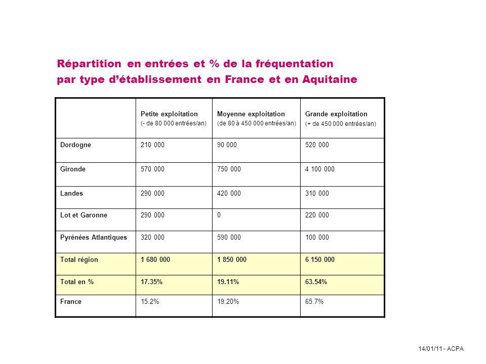 14/01/11 - ACPA Répartition en entrées et % de la fréquentation par type détablissement en France et en Aquitaine Petite exploitation (- de 80 000 ent