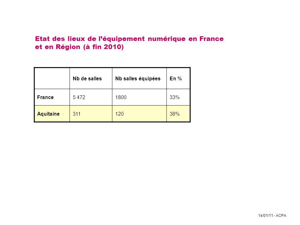 14/01/11 - ACPA Etat des lieux de léquipement numérique en France et en Région (à fin 2010) Nb de sallesNb salles équipéesEn % France5 472180033% Aqui